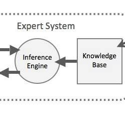 research paper on expert systems Technologie